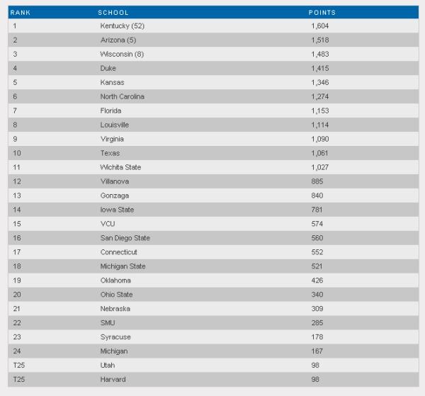 Top25 NCAA